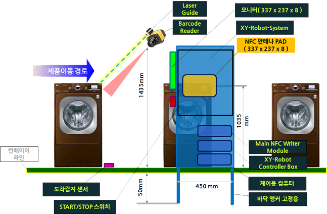 NFC 검사자동화 factory-process-system