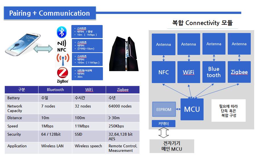 NFC, WiFi , Bluetooch , Zigbee connectivity Module