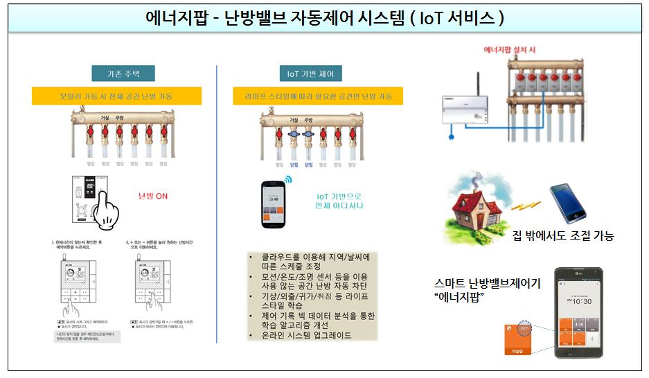 에너지팝, NFC , Wifi Pairing , Setup