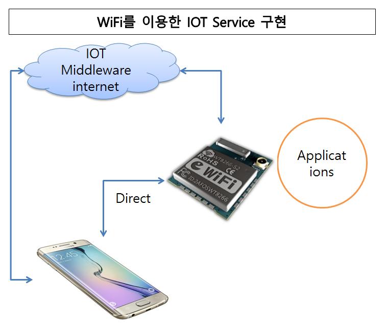 WiFi IOT Service