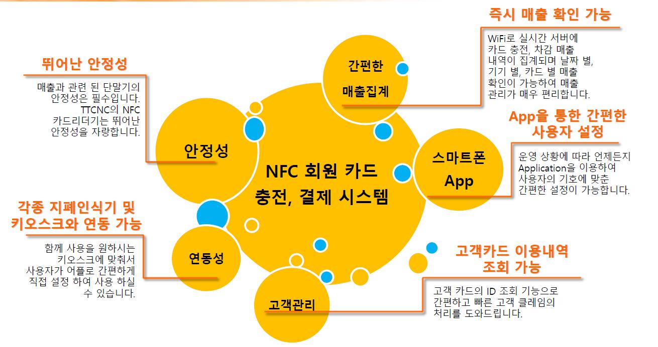 NFC 와 와이파이 서비스를 이용하여 안정된 무인 자동화 서비스를 제공합니다.