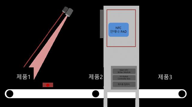 http://www.ttcnc.co.kr/wp-content/uploads/2018/08/NFC-검사-자동화-솔루션-자동화-시스템-기반-640x356.png