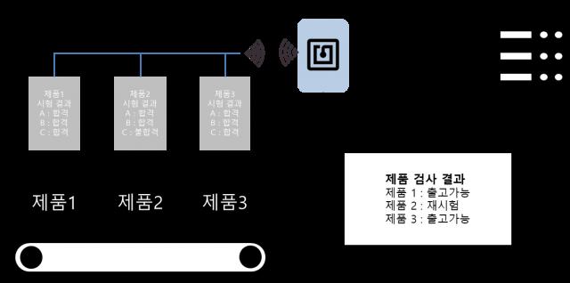 http://www.ttcnc.co.kr/wp-content/uploads/2018/08/NFC-검사-자동화-솔루션-DESKTOP-기반1-640x318.png